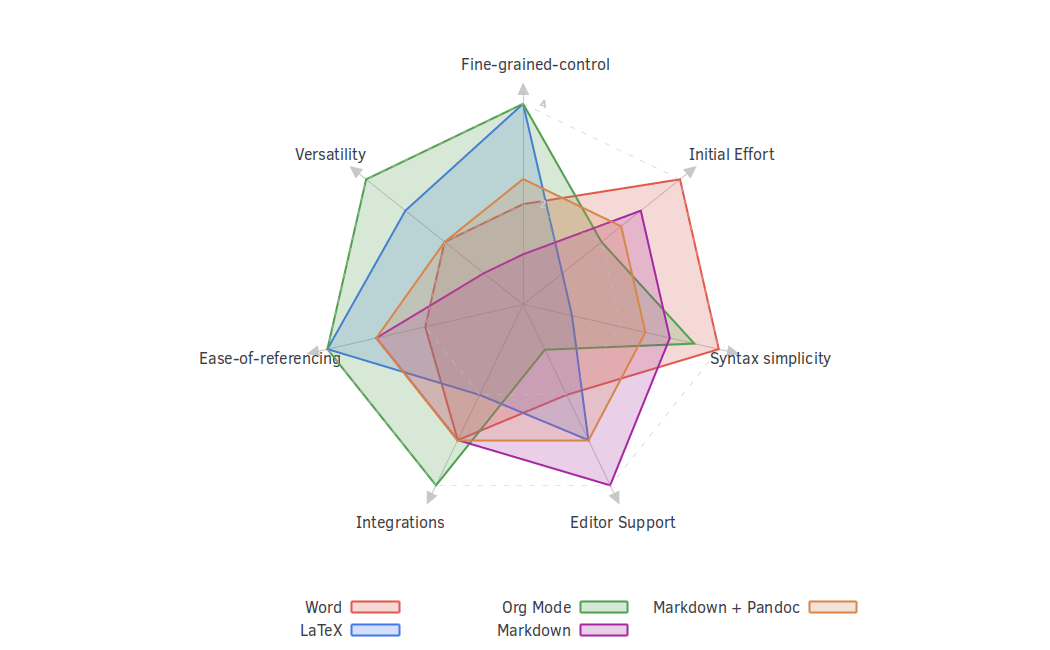 Radar chart comparing my opinions of document formats.