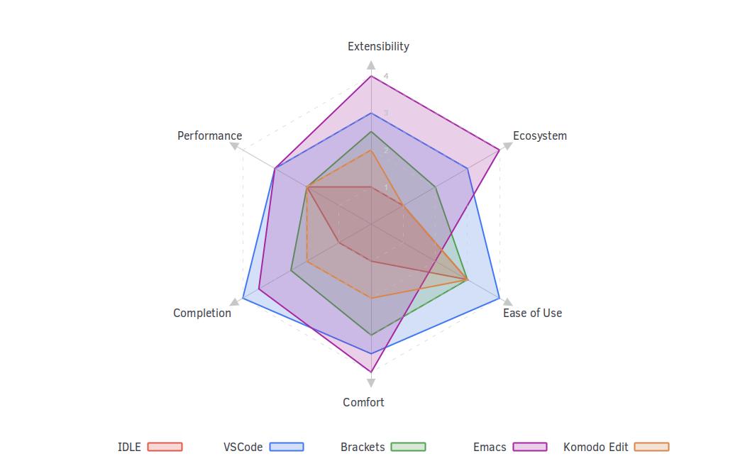 Radar chart comparing my thoughts on a few editors.